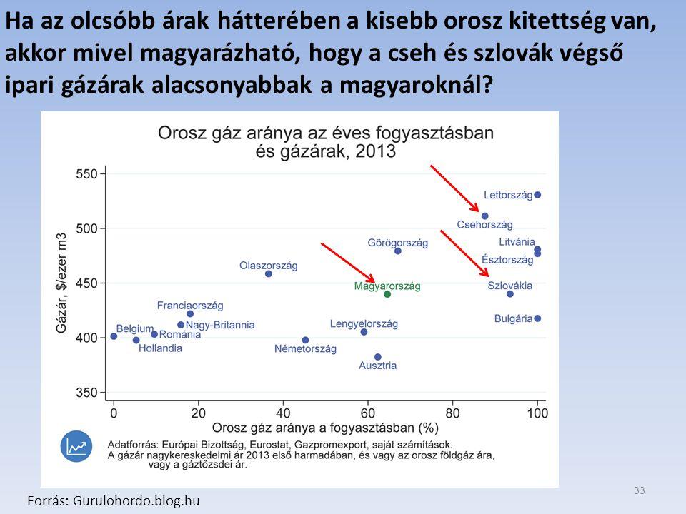 Ha az olcsóbb árak hátterében a kisebb orosz kitettség van, akkor mivel magyarázható, hogy a cseh és szlovák végső ipari gázárak alacsonyabbak a magyaroknál