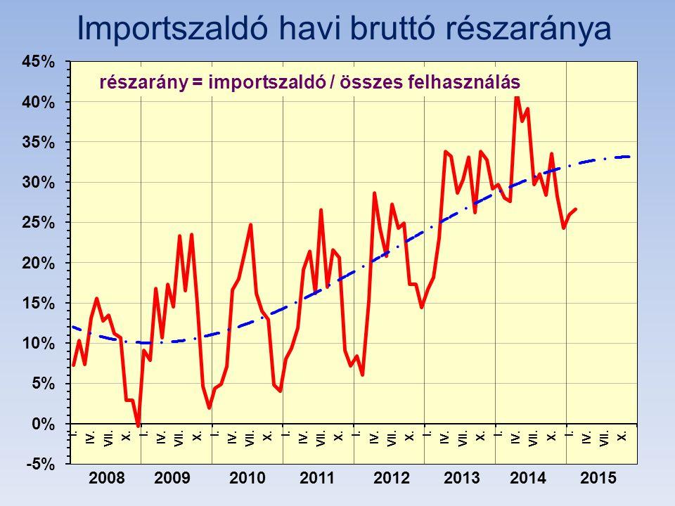 Importszaldó havi bruttó részaránya