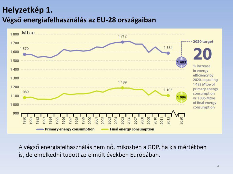 Helyzetkép 1. Végső energiafelhasználás az EU-28 országaiban