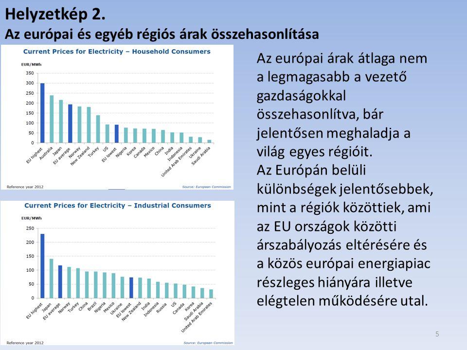 Helyzetkép 2. Az európai és egyéb régiós árak összehasonlítása