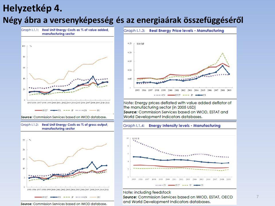Helyzetkép 4. Négy ábra a versenyképesség és az energiaárak összefüggéséről