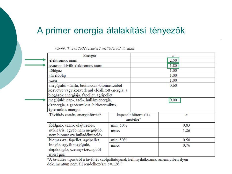 A primer energia átalakítási tényezők