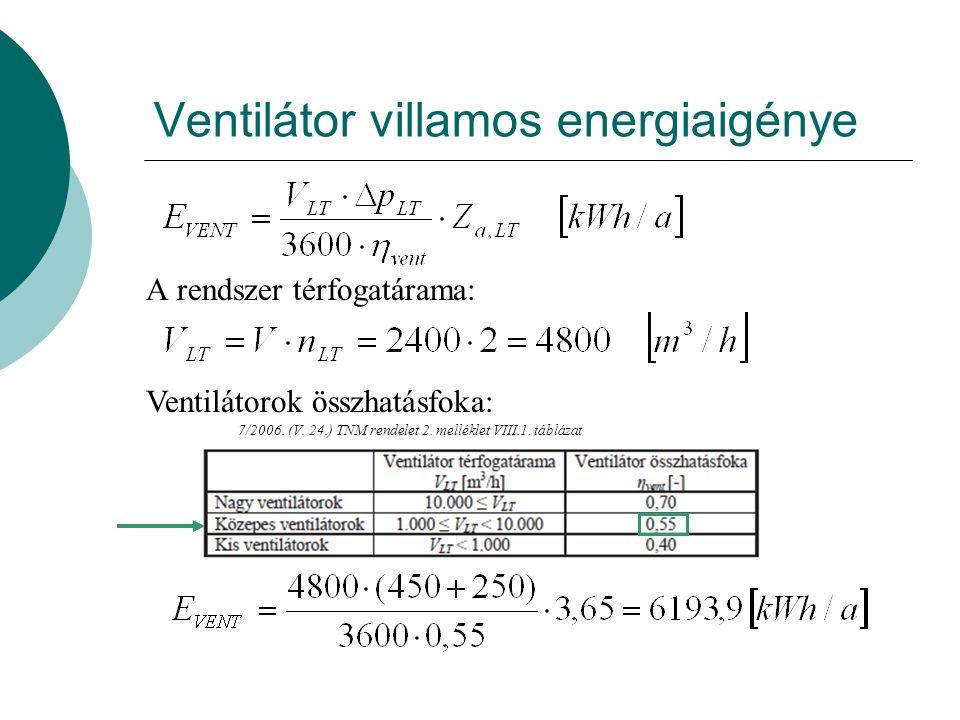 Ventilátor villamos energiaigénye