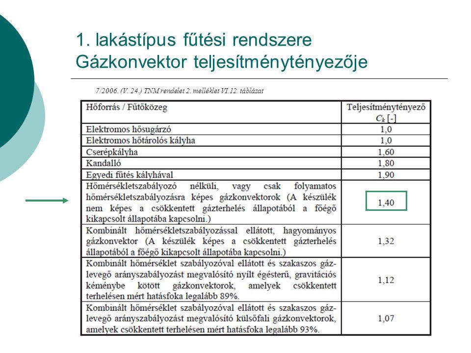 1. lakástípus fűtési rendszere Gázkonvektor teljesítménytényezője
