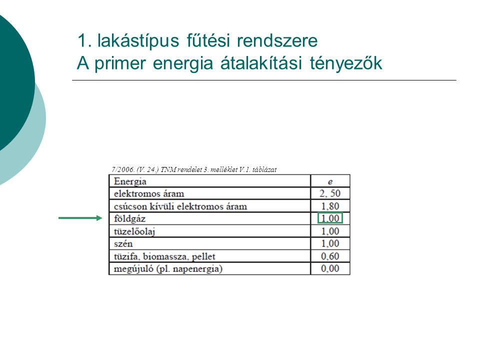 1. lakástípus fűtési rendszere A primer energia átalakítási tényezők