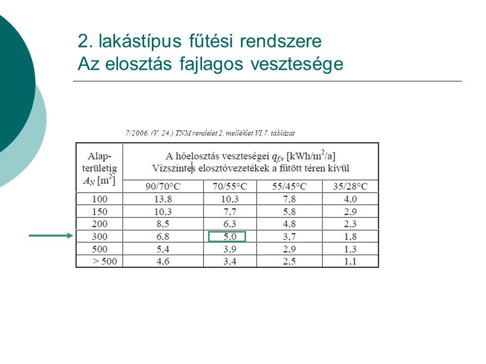 2. lakástípus fűtési rendszere Az elosztás fajlagos vesztesége
