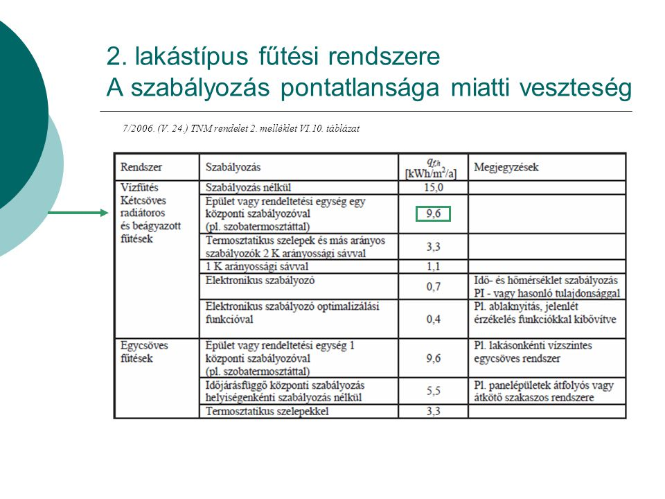 2. lakástípus fűtési rendszere A szabályozás pontatlansága miatti veszteség