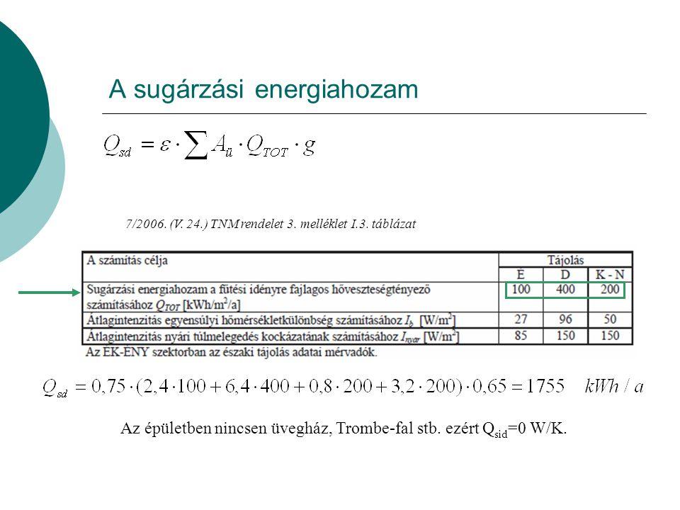 A sugárzási energiahozam