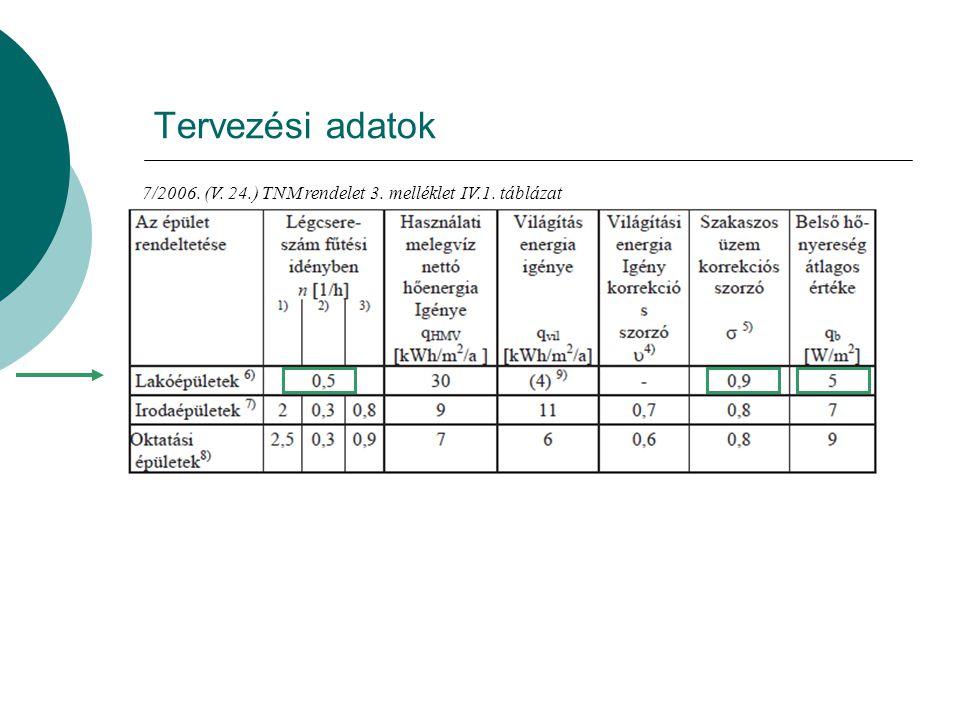 Tervezési adatok 7/2006. (V. 24.) TNM rendelet 3. melléklet IV.1. táblázat