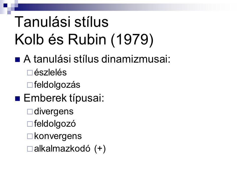 Tanulási stílus Kolb és Rubin (1979)