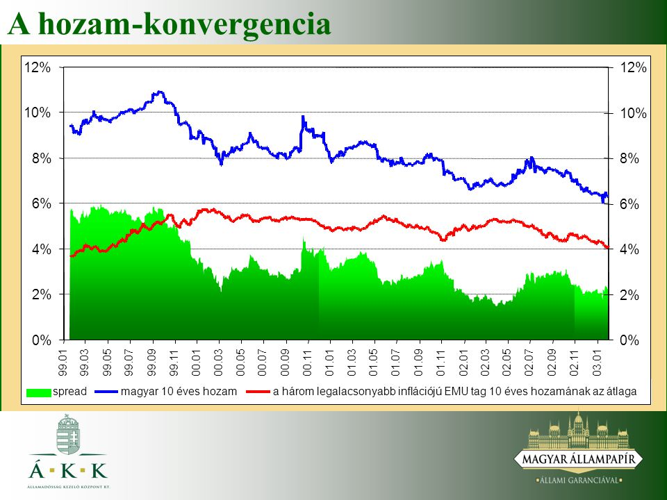 A hozam-konvergencia 12% 10% 8% 6% 4% 2% 0% 99.01 99.03 99.05 99.07