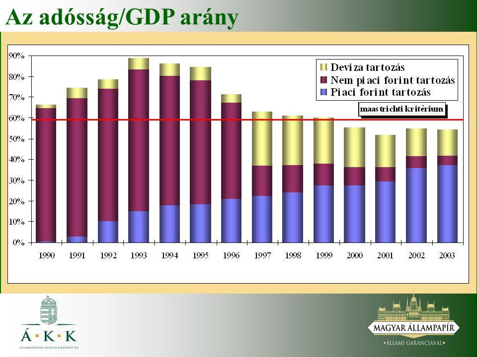 Az adósság/GDP arány 2