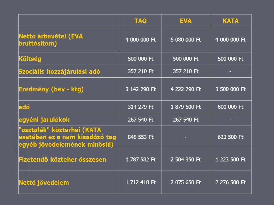 Nettó árbevétel (EVA bruttósítom)