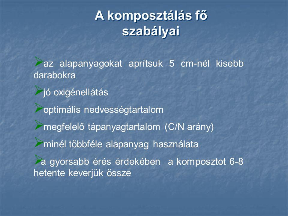 A komposztálás fő szabályai