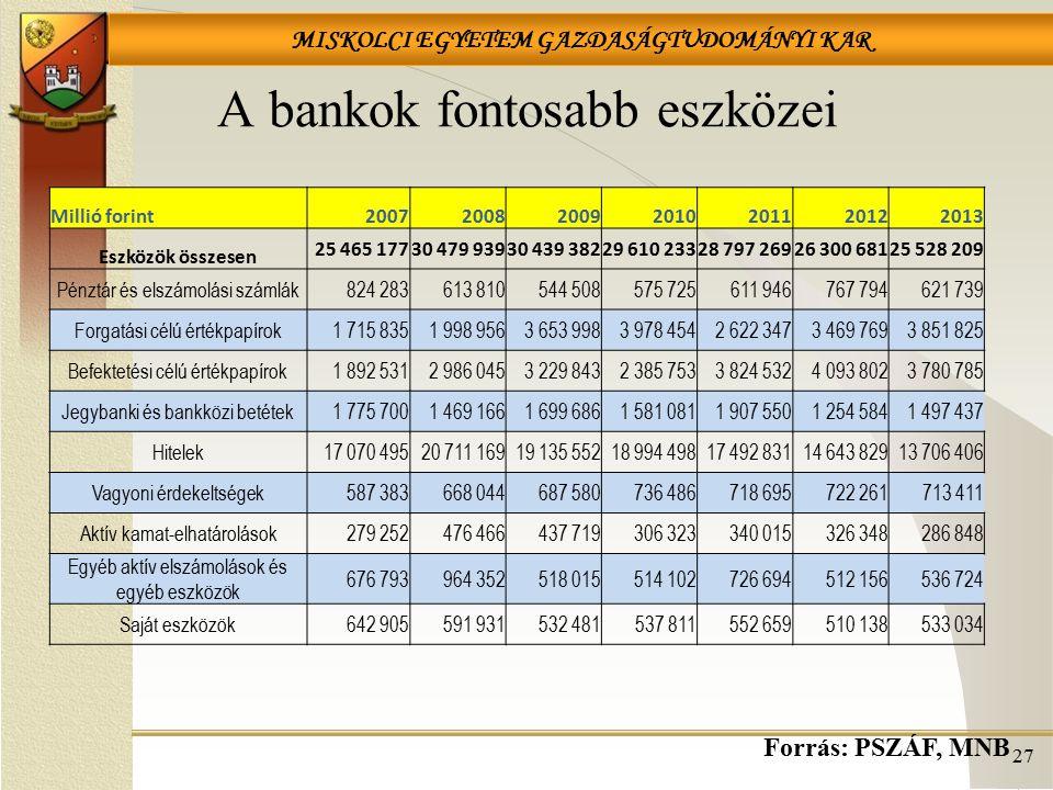A bankok fontosabb eszközei