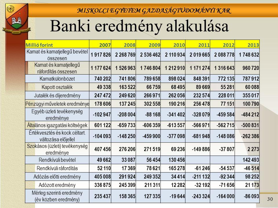 Banki eredmény alakulása
