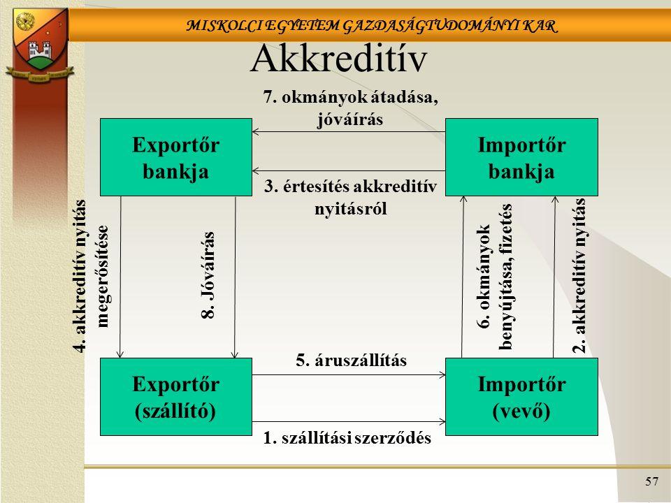 Akkreditív Exportőr bankja Importőr bankja Exportőr (szállító)