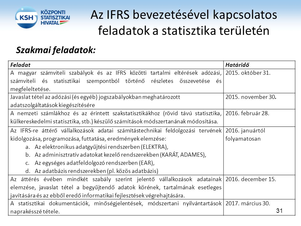 Az IFRS bevezetésével kapcsolatos feladatok a statisztika területén