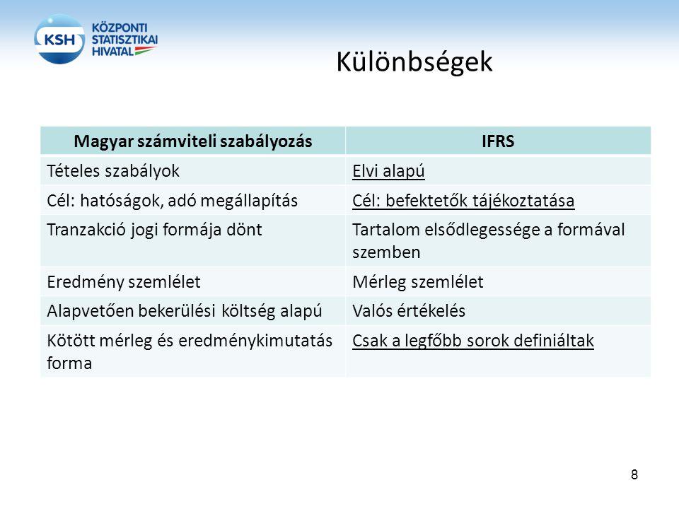 Magyar számviteli szabályozás