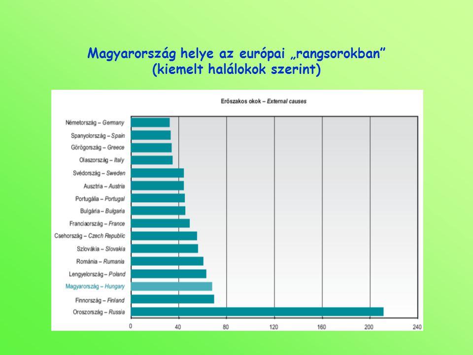 """Magyarország helye az európai """"rangsorokban (kiemelt halálokok szerint)"""