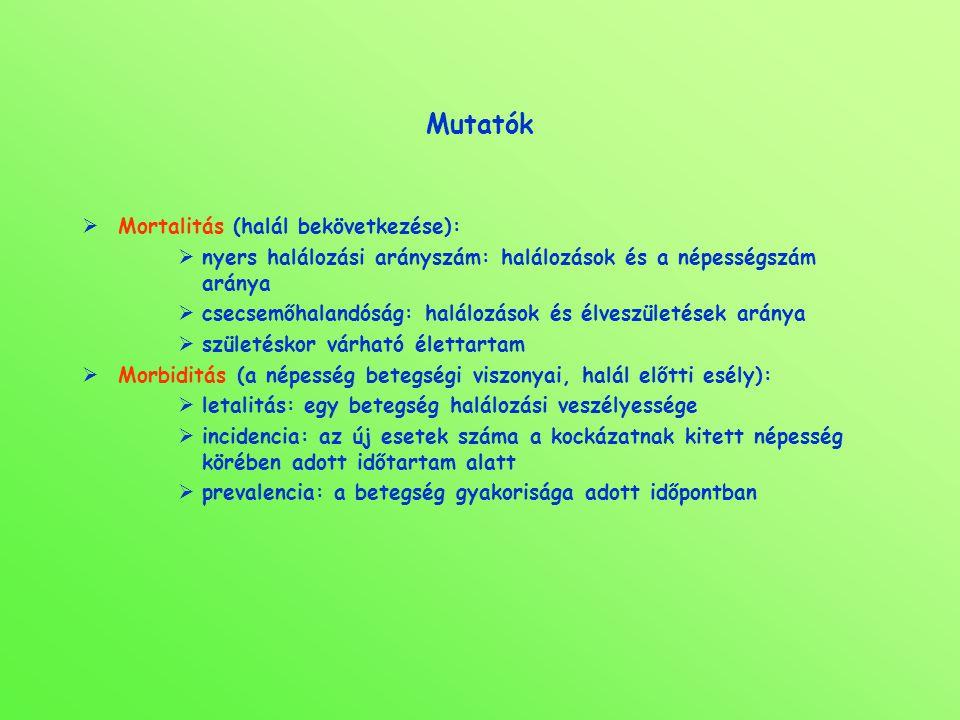 Mutatók Mortalitás (halál bekövetkezése):