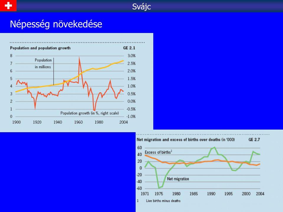 Svájc Népesség növekedése