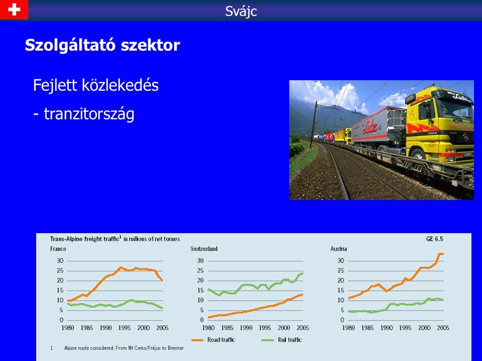 Svájc Szolgáltató szektor Fejlett közlekedés tranzitország