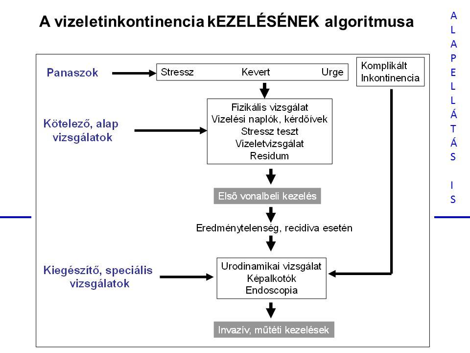 A vizeletinkontinencia kEZELÉSÉNEK algoritmusa