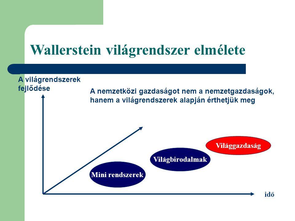 Wallerstein világrendszer elmélete