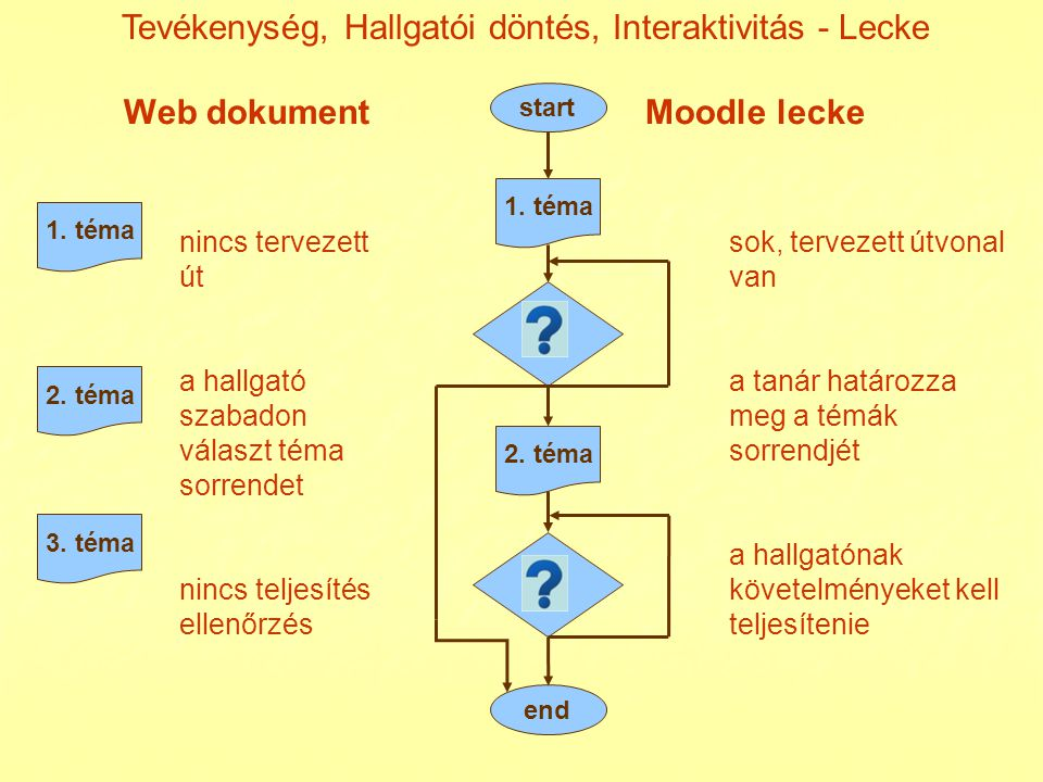 Web dokument Moodle lecke