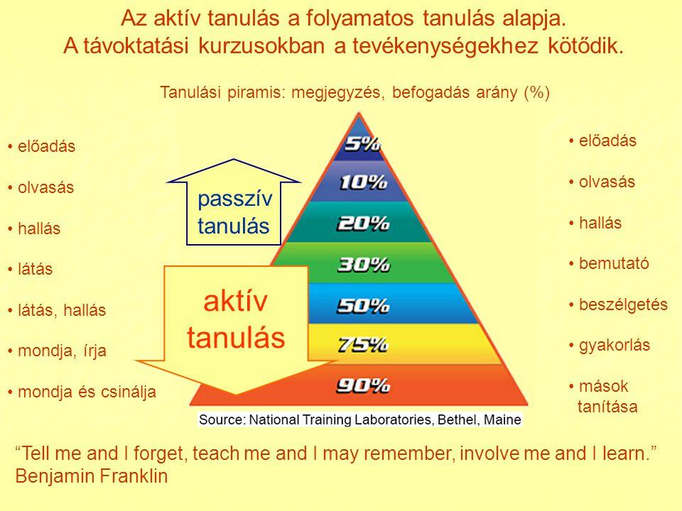 aktív tanulás Az aktív tanulás a folyamatos tanulás alapja.