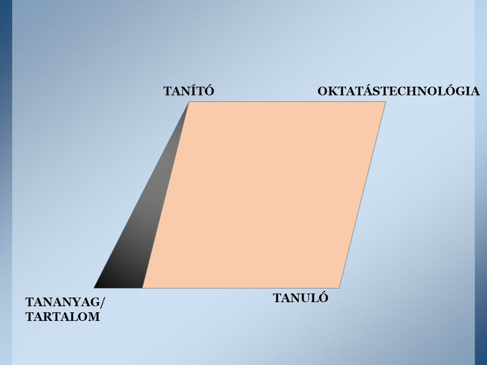 TANÍTÓ OKTATÁSTECHNOLÓGIA TANULÓ TANANYAG/ TARTALOM