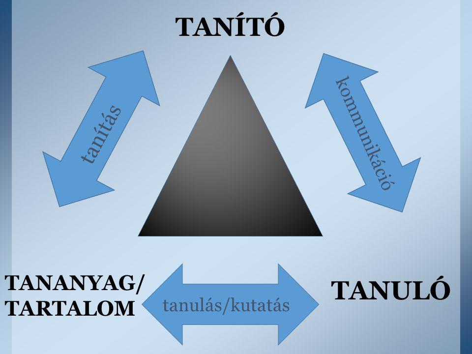 TANÍTÓ tanítás kommunikáció TANANYAG/ TARTALOM TANULÓ tanulás/kutatás