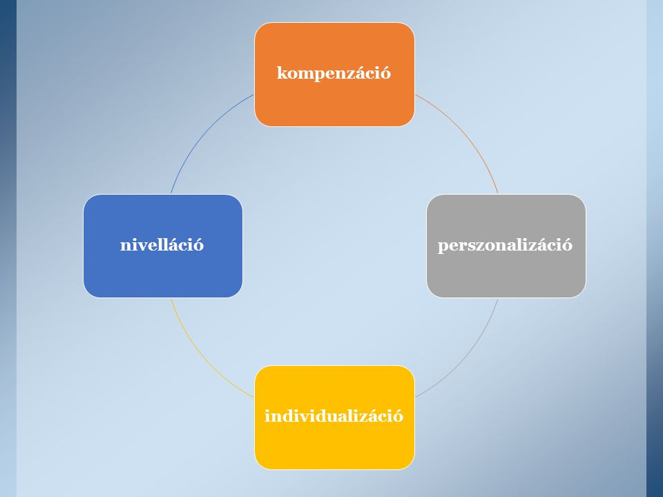 kompenzáció perszonalizáció individualizáció nivelláció