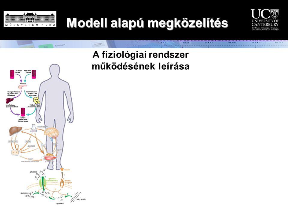 Modell alapú megközelítés