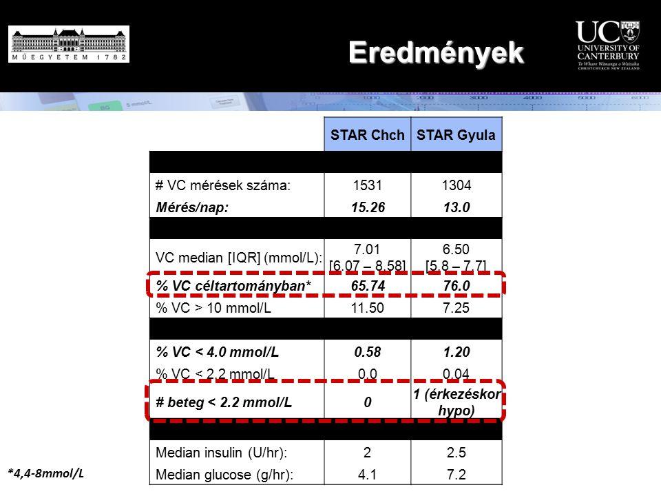 Eredmények STAR Chch STAR Gyula Workload # VC mérések száma: 1531 1304