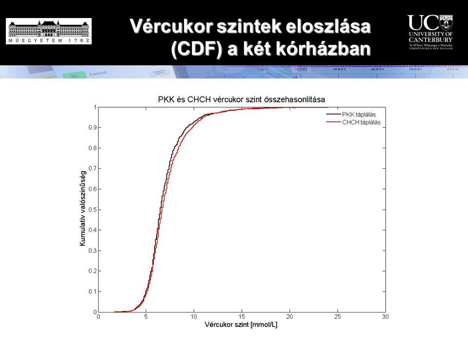 Vércukor szintek eloszlása (CDF) a két kórházban