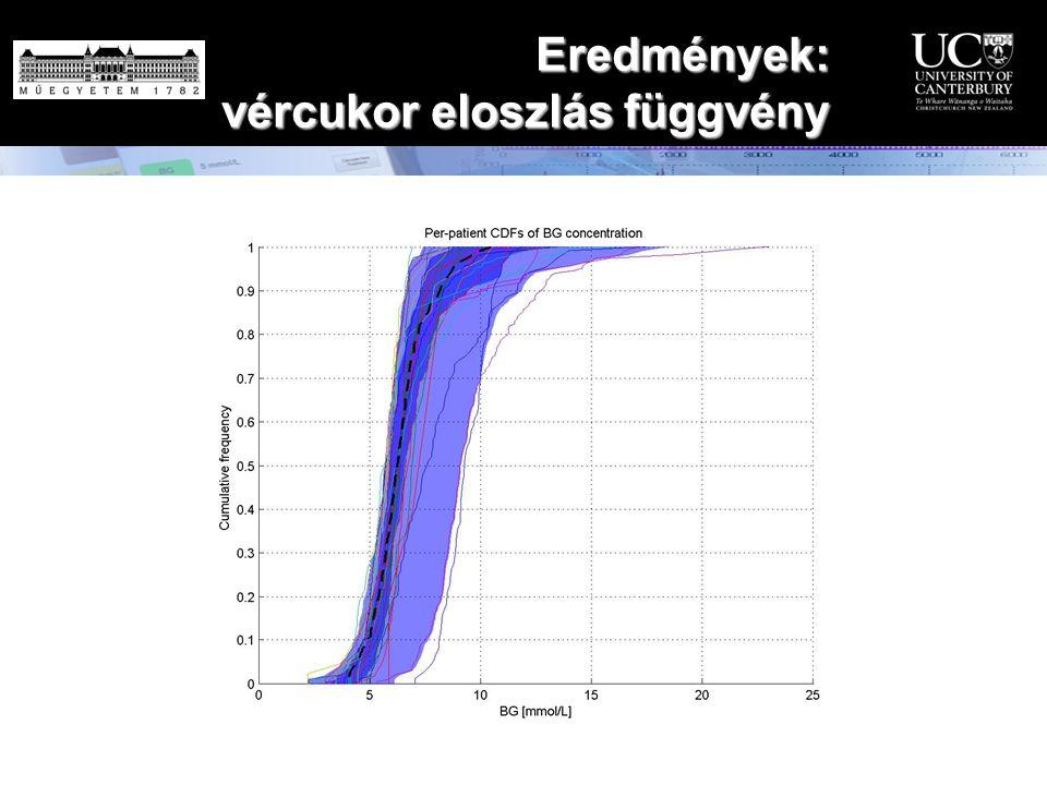 Eredmények: vércukor eloszlás függvény