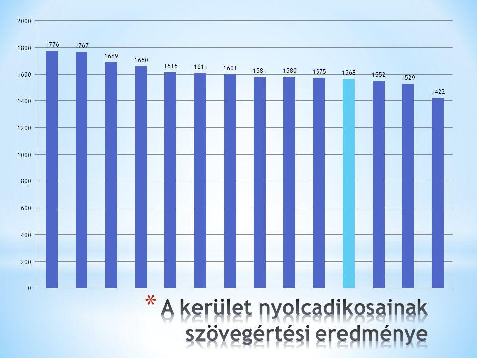 A kerület nyolcadikosainak szövegértési eredménye