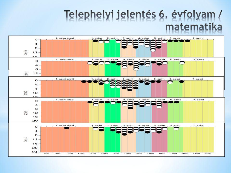 Telephelyi jelentés 6. évfolyam / matematika