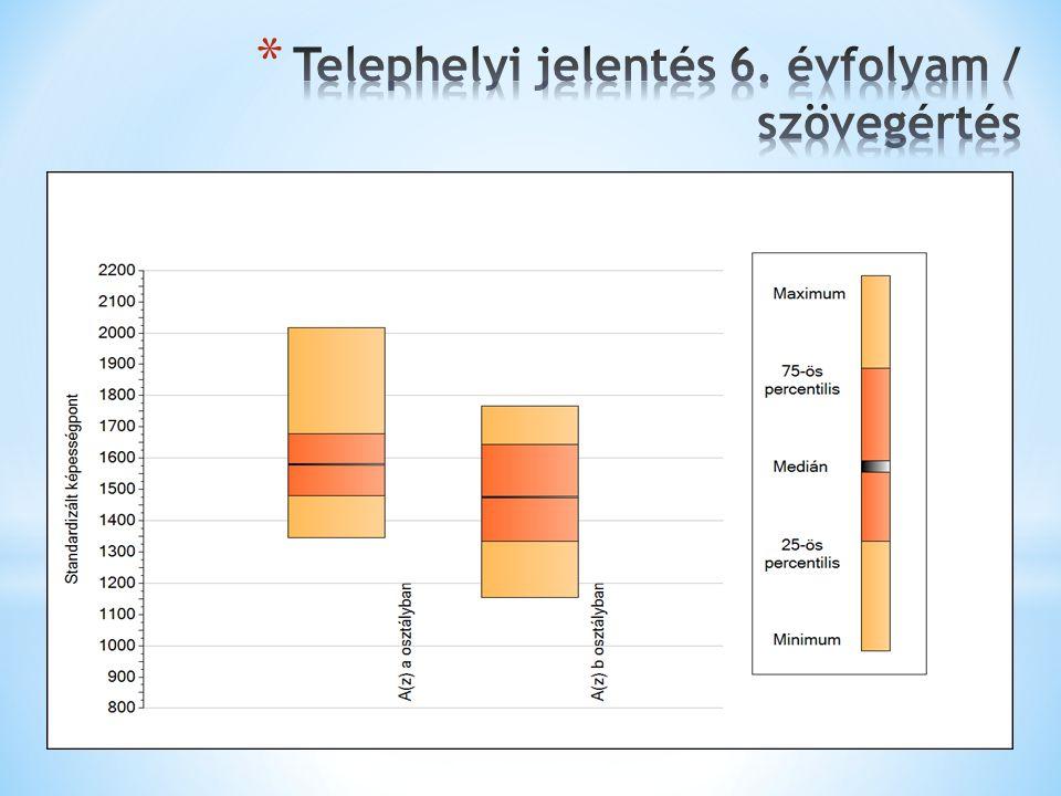 Telephelyi jelentés 6. évfolyam / szövegértés