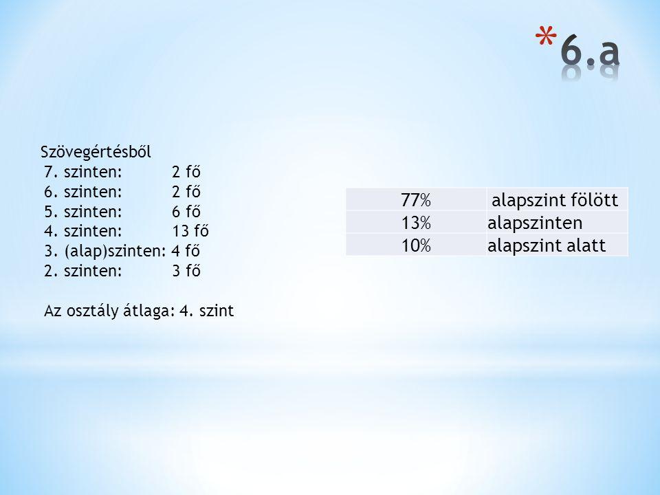 6.a 77% alapszint fölött 13% alapszinten 10% alapszint alatt