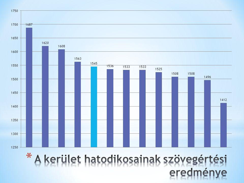 A kerület hatodikosainak szövegértési eredménye