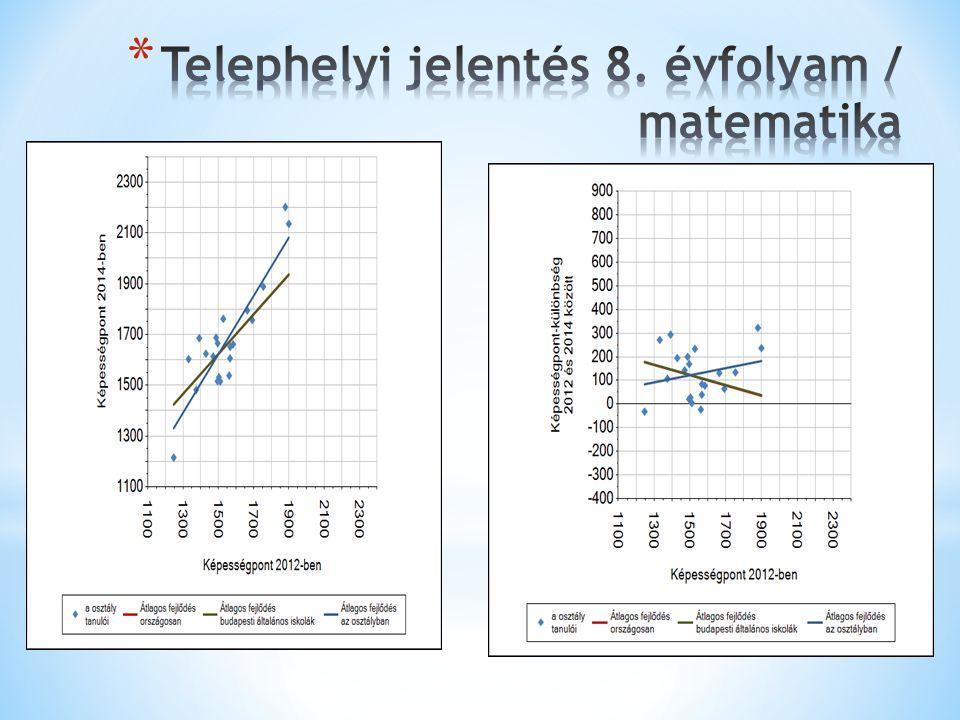 Telephelyi jelentés 8. évfolyam / matematika