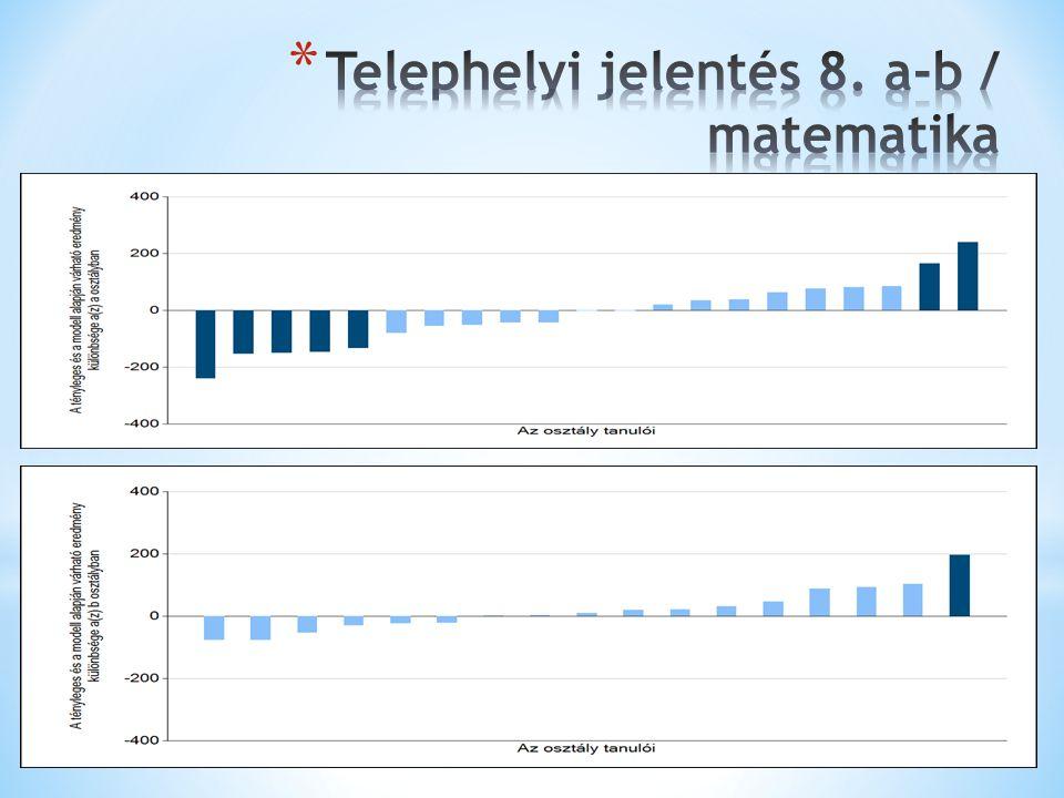 Telephelyi jelentés 8. a-b / matematika