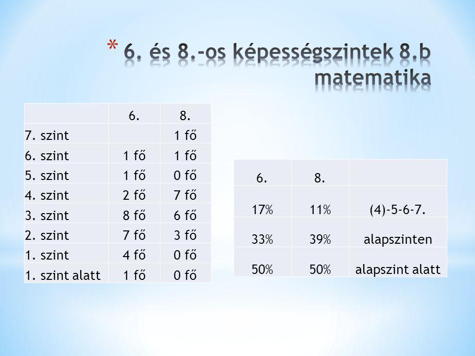 6. és 8.-os képességszintek 8.b matematika