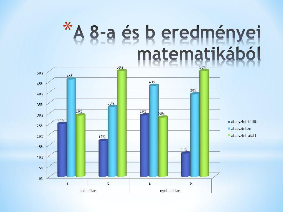 A 8-a és b eredményei matematikából