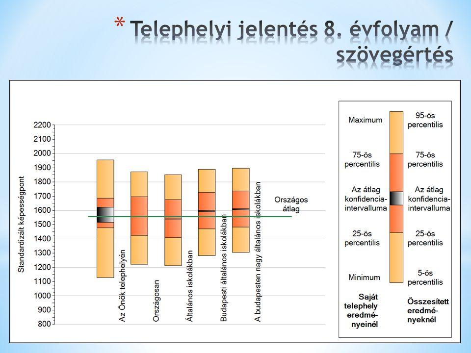 Telephelyi jelentés 8. évfolyam / szövegértés