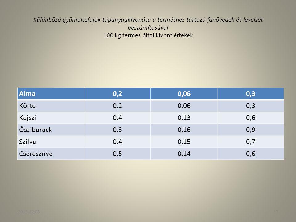Alma 0,2 0,06 0,3 Körte Kajszi 0,4 0,13 0,6 Őszibarack 0,16 0,9 Szilva