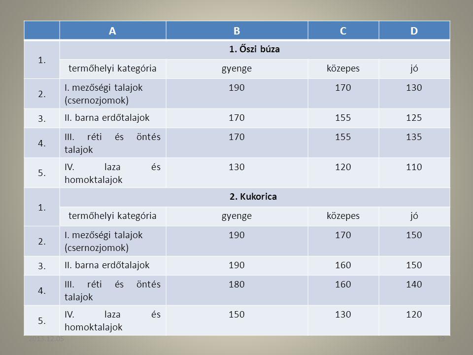 A B C D 1. 1. Őszi búza termőhelyi kategória gyenge közepes jó 2.